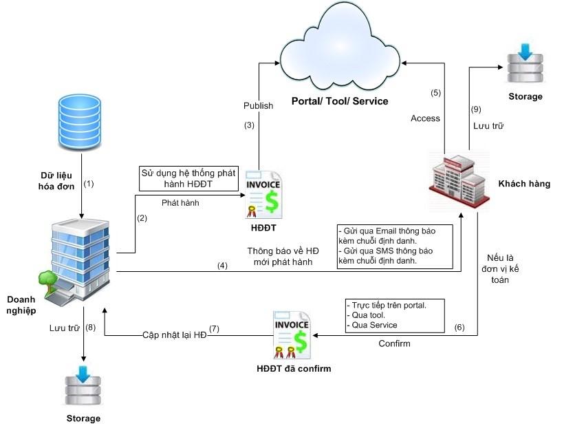 6 phần mềm hóa đơn điện tử đảm bảo pháp lý, giá rẻ, dể sử dụng nhất